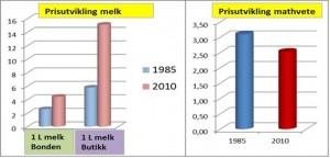 Prisutvikling melk mathvete