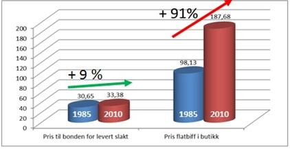 Prisutvikling kjøtt 1985 2010